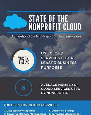 nonprofit cloud infographic